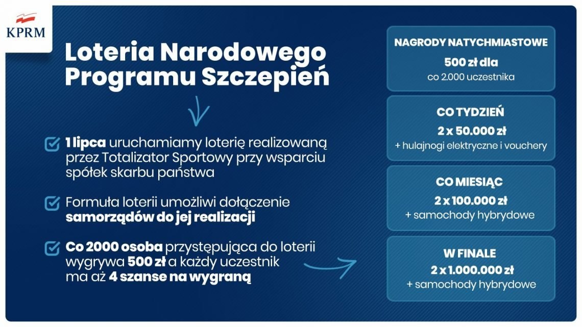 na zdjęciu: grafika informująca o loterii Narodowego Programu Szczepień